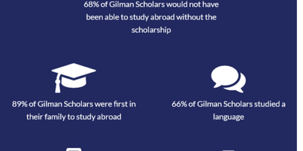 Six UNCW students have been selected to receive Benjamin A. Gilman International Scholarships, awarded by the U.S. Department of State to students with financial need who want to study abroad or participate in international internships